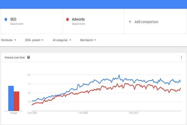 so sánh từ khóa theo trend